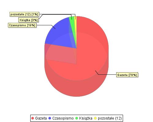 stat chart2